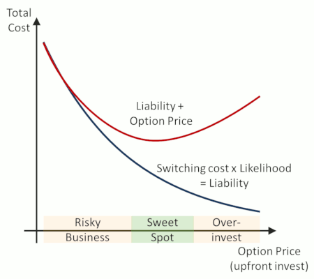 option_switching_cost